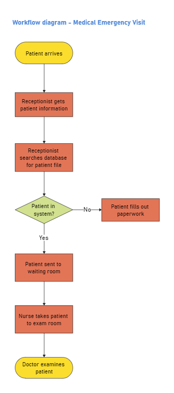 Medical Emergency Workflow