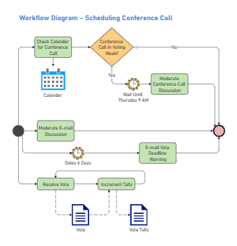 Corporate Voting System Workflow