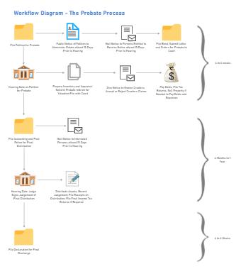 The Probate Process Workflow Diagram