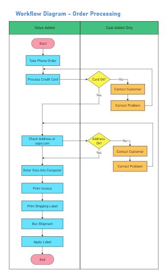 Order Processing Workflow Diagram