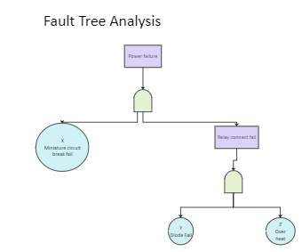 Power Failure Incidents Fault Tree Analysis
