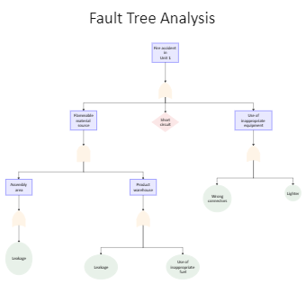 Fire Accident Fault Tree Analysis