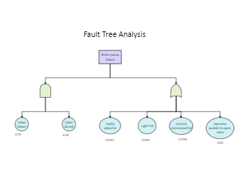 Fault Tree Analysis_2