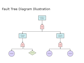 Fault Tree Diagram Illustration