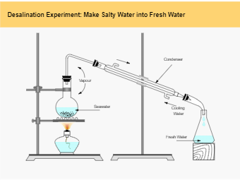 Desalination Experiment Lab Drawing