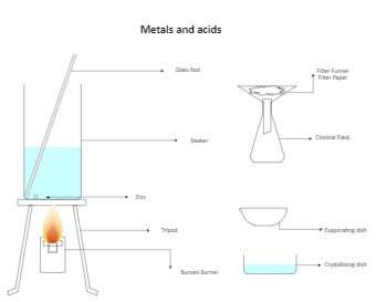 Metals and Acids Lab Drawing