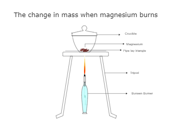 The Change in Mass Lab Drawing