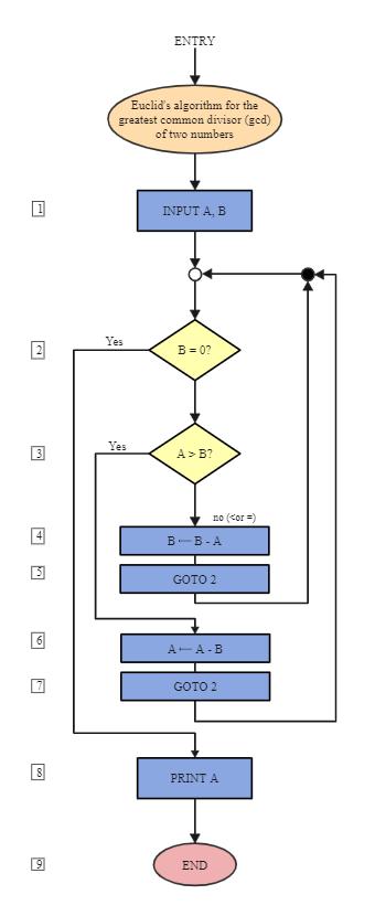 Euclid Common Divisor Algorithm Flowchart