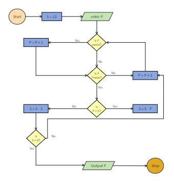 Easy Algorithm Flowchart