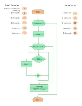 Input and Output Algorithm Flowchart