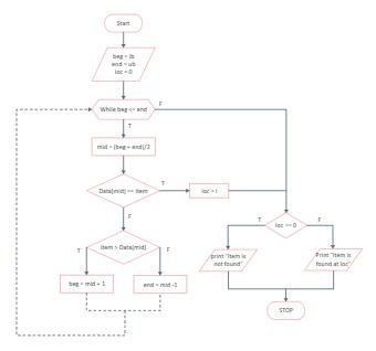 The Algorithm Flowchart Example