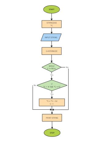 Print String Algorithm Flowchart