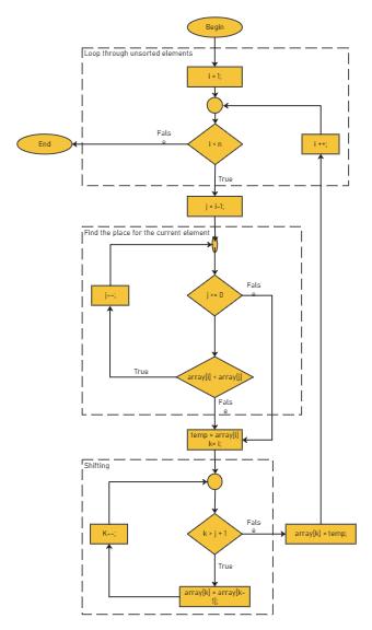 Insertion Sort Algorithm Flowchart