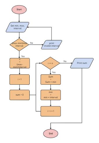 Mathematics Algorithm Flowchart
