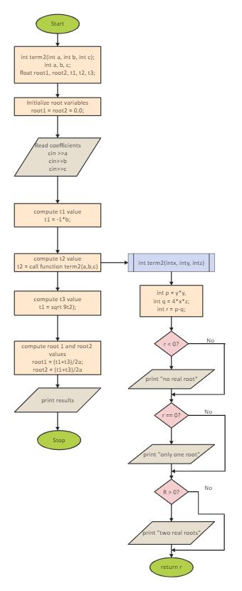 Quadratic Equations Algorithm Flowchart