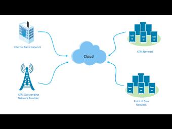 ATM Network Diagram
