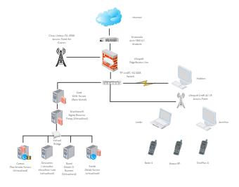Cisco Linksys Network Diagram