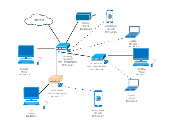 Gateway NAT Network Diagram