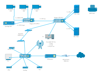 IP Camera Network Diagram