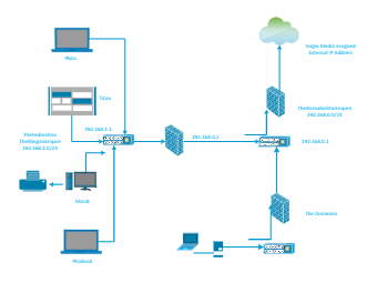 The Network Diagram Example