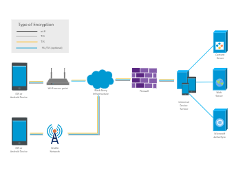 Encryption Network Diagram