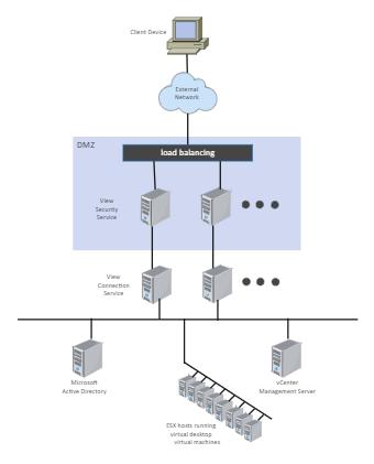 External Network Diagram