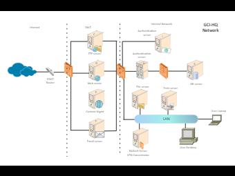 GCI-HQ Network