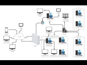 Reading Room Network Diagram