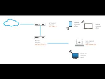 ISP Modern Network Diagram