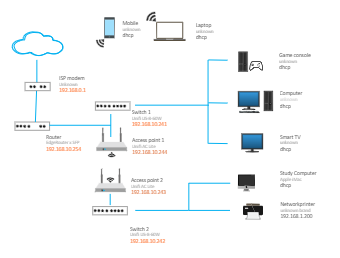 Game Network Diagram