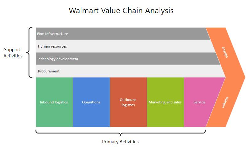 Walmart Value Chain Analysis