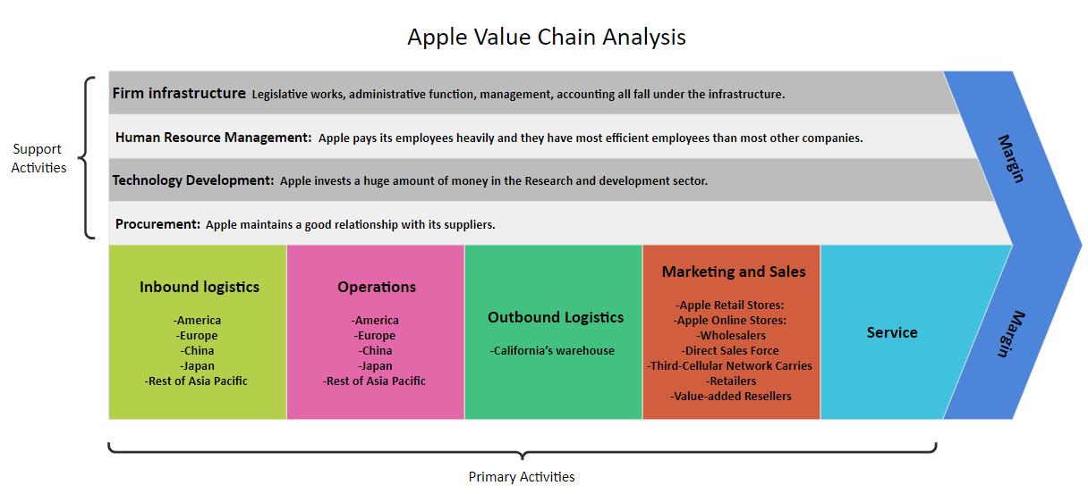 Apple Value Chain Analysis