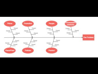 7Ps Model Fishbone Diagram