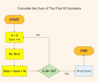 Calculate the Sum Algorithm Flowchart