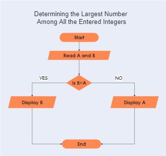 Largest Number Algorithm Flowchart