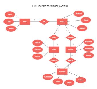 ER Diagram for Banking System