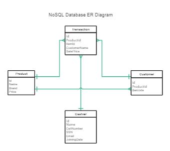 ER Diagram for NoSQL