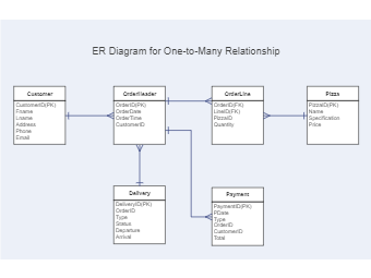 ER Diagram for One-to-Many Relationship
