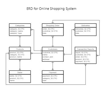ERD for Online Shopping System