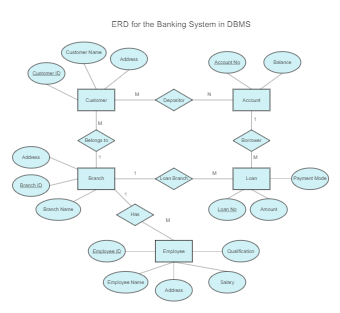 ERD for the Banking System in DBMS