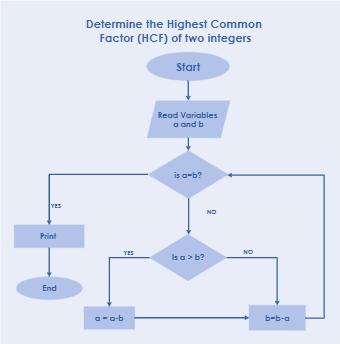 Highest Common Factor Algorithm Flowchart