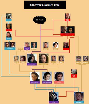 Starwars Family Tree