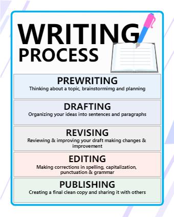 Writing Process Poster Printable