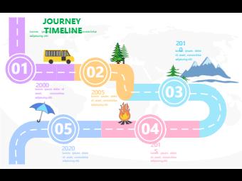 Journey Timeline - 5 Year