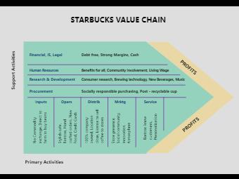 Starbucks Value Chain