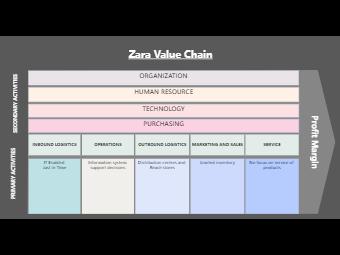 Zara Value Chain