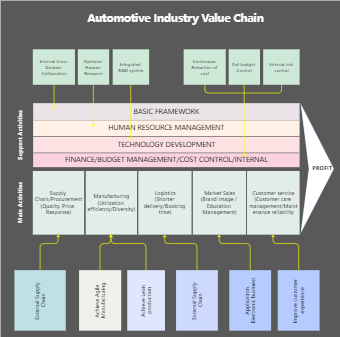 Automotive Industry Value Chain