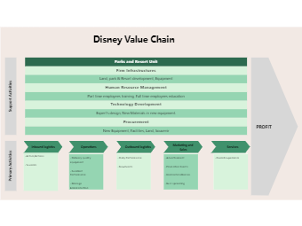 Disney Value Chain