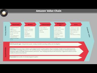 Amazon Value Chain