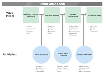Brand Value Chain